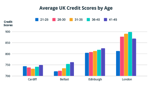 Chart showing average UK credit scores by age in Cardiff, Belfast, Edinburgh and London. The chart shows at what age people are most likely to start building their credit score.