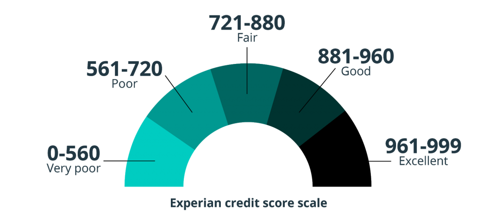 Chart showing Experian credit score rating scale. The credit score sale moves from very poor and as credit builds up the credit score improves to excellent.