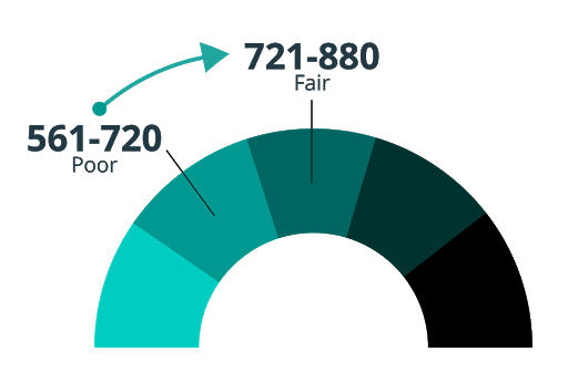 Chart showing credit score improving by one Experian credit score band, moving from a poor credit score to a fair credit score.