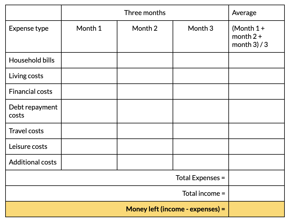 Blank budgeting sheet to manage expenses and budget