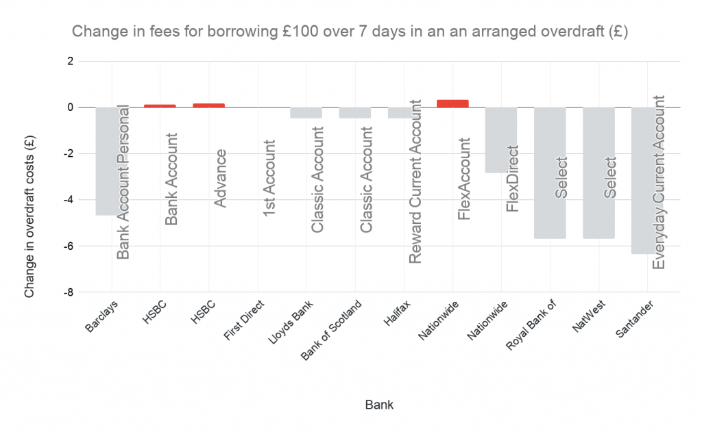 Graph showing the change in fees for borrowing £100 over 7 days in an an arranged overdraft in GBP in 2020