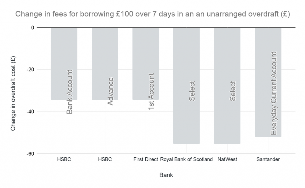 Graph showing the change in fees for borrowing £100 over 7 days in an an unarranged overdraft in GBP in 2020