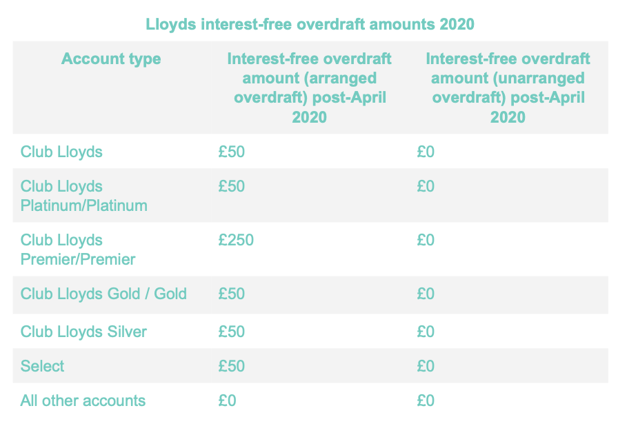 Table showing interest free overdraft amounts at Lloyds bank in 2020