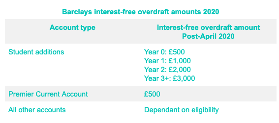 Table showing interest free overdraft amounts at Barclays bank in 2020