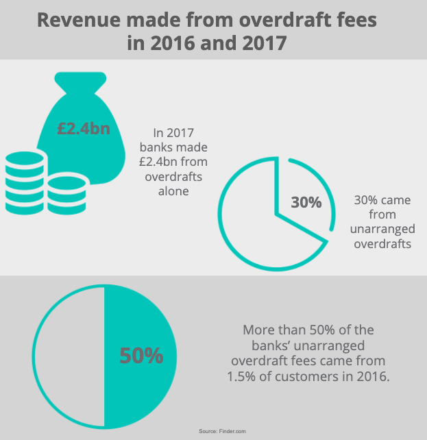 Infographic showing the revenue made by banks from overdrafts in 2016 and 2017