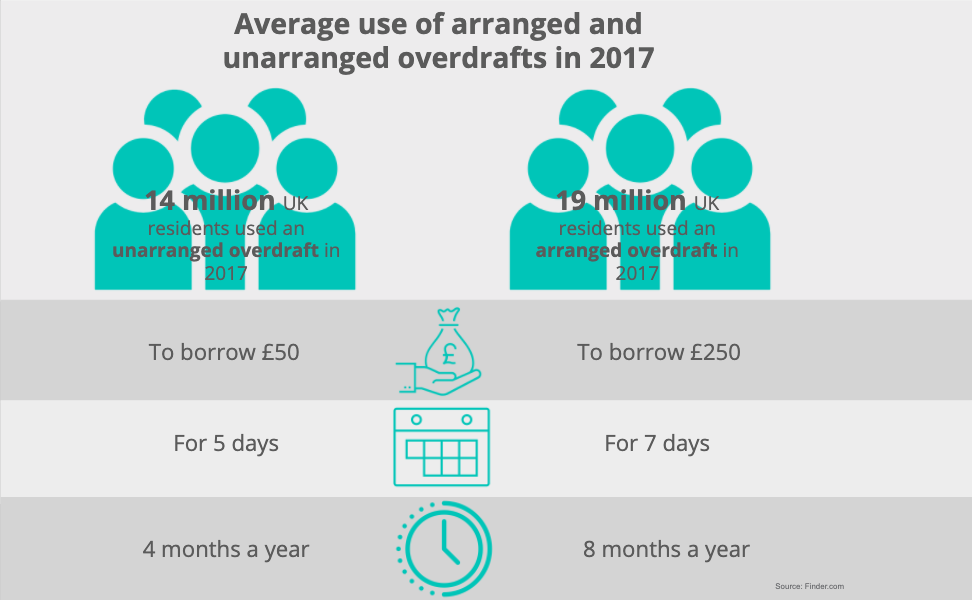 Infographic showing the average use of arranged and unarranged overdrafts in the UK in 2017