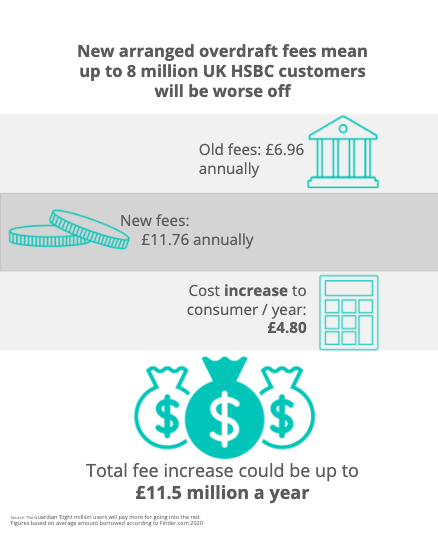 Infographic showing the change in overdraft fees in 2020 mean 8 million HSBC customer could be worse off