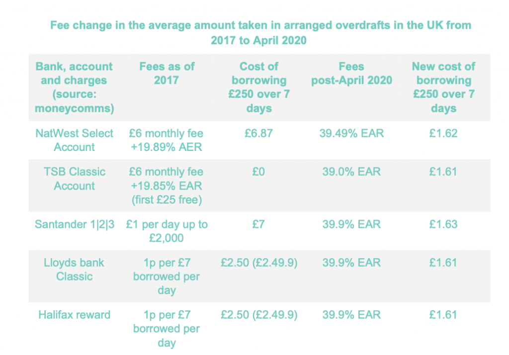 Table showing the fee change in the average amount taken out in arranged overdrafts in the UK from 2017 to April 2020
