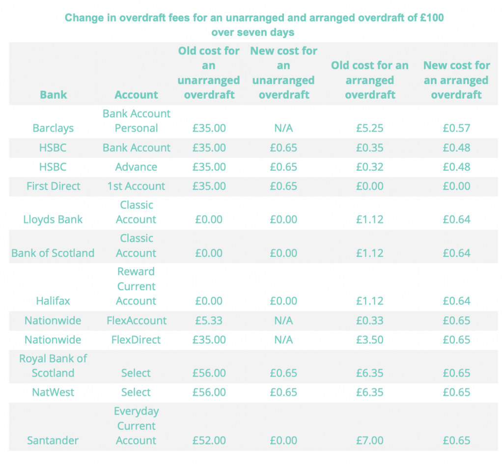 Table showing the change in overdraft fees for an unarranged and arranged overdraft of £100 over 7 days before and after the April 2020 changes