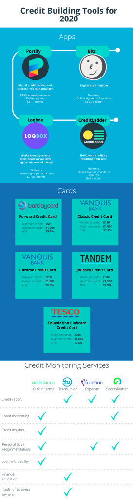 Infographic showing credit builder apps, credit building credit cards and tolls to monitor your credit score