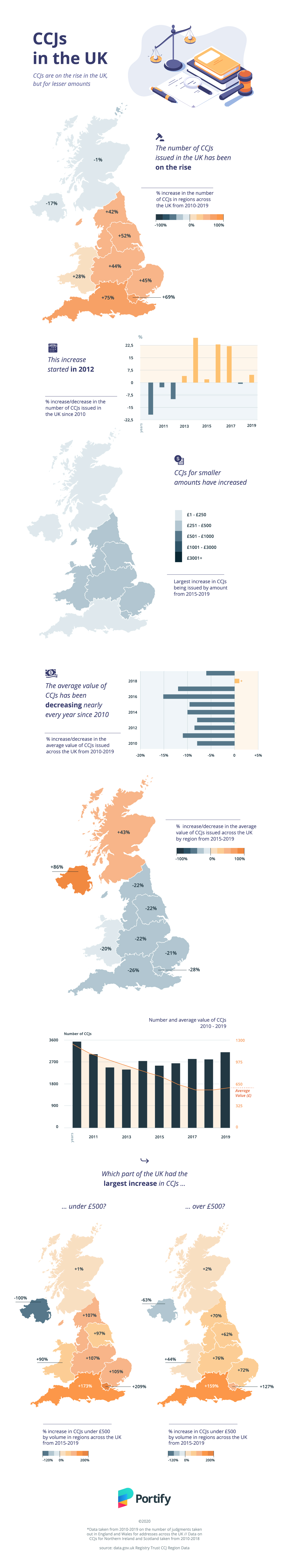 Infographic showing the increase in CCJs across the UK, average value of CCJs in the UK from 2010, increase in CCJs under £500 in the UK and CCJs over £500 across the UK