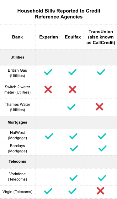 A chart showing which household bills, telecoms provider, mortgage lender and utility providers report to the three main credit reference agencies in the UK: Experian, Equifax and TransUnion
