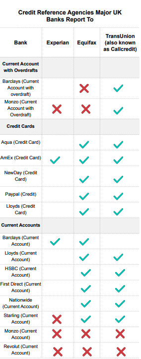 Chart showing which of the three main credit reference agencies (Experian, Equifax and TransUnion) major UK banks report to