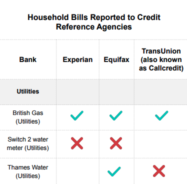 Everything You Need to Know About Credit Reference Agencies