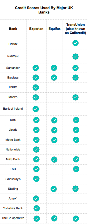 Chart showing which Credit Score different banks in the UK use to assess your creditworthiness