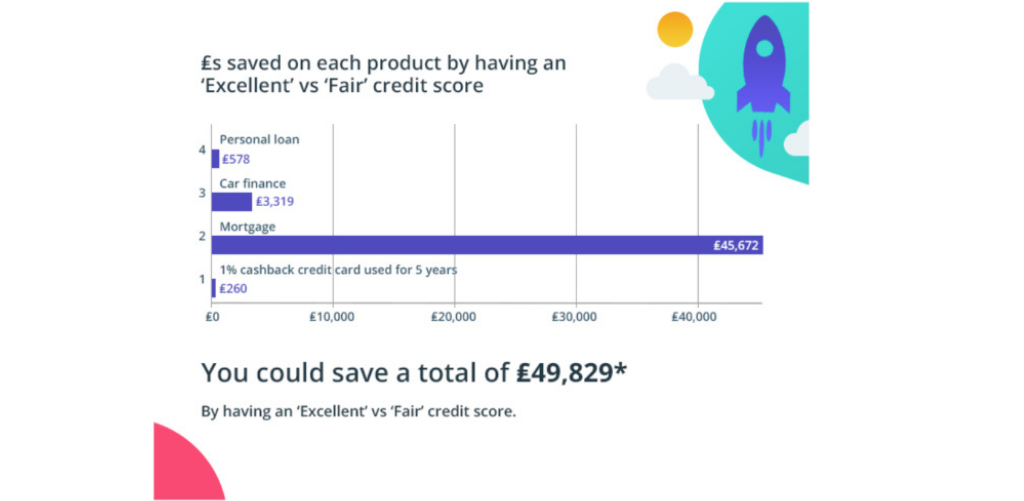 How much money can you save with a good credit score?