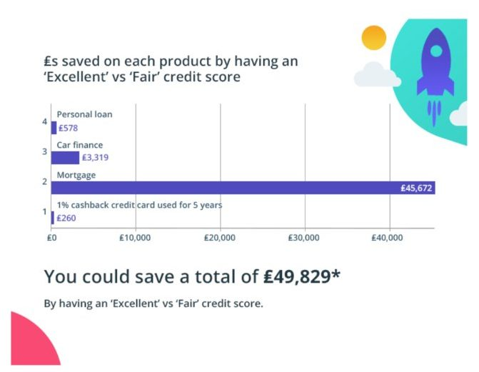 Chart showing how much money you could save with a good credit score in the UK