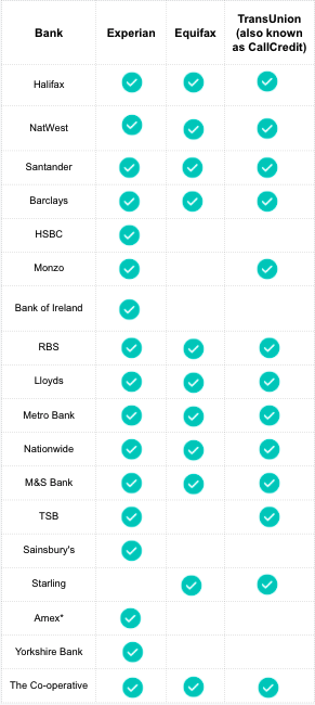 Chart showing which bank uses which Credit Reference Agency